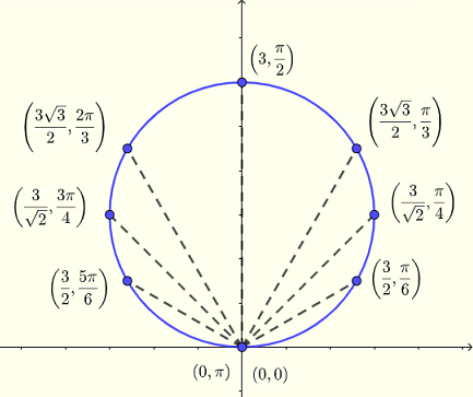 Graph of polar equation for example  4