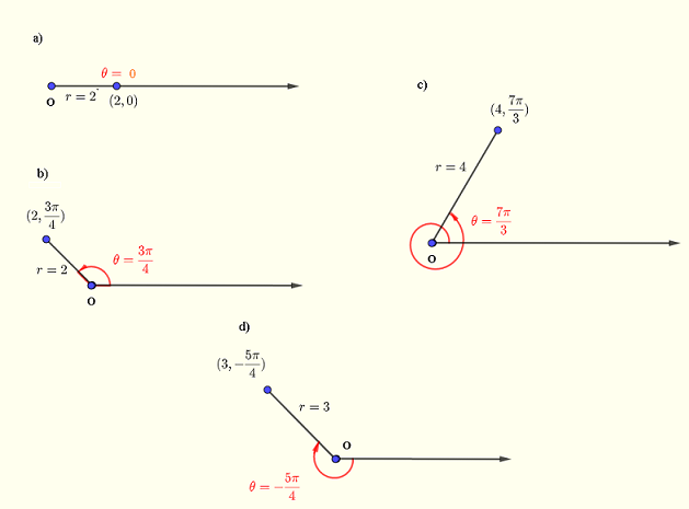 polar coordinates plotted points  example 1