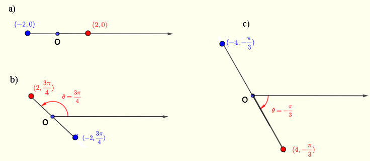 polar coordinates plotted points with negative r example 2