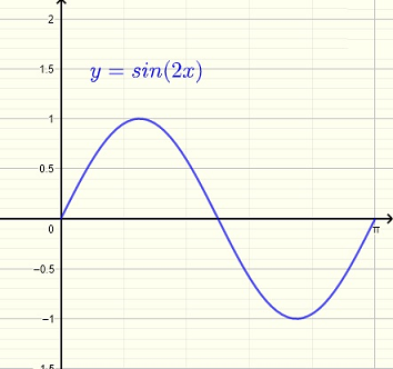 Graph of f(x) = sin(2x) , question 5
