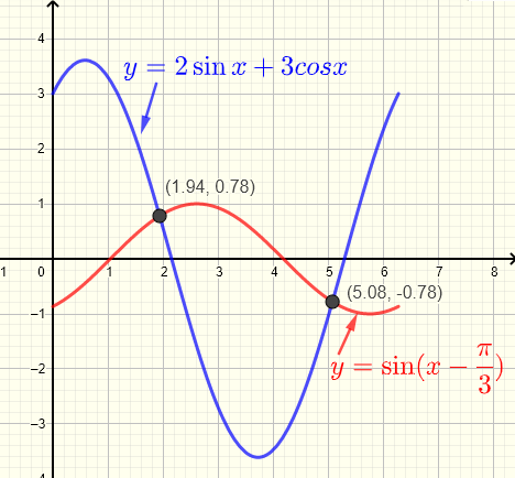 Graphical solution to question 11