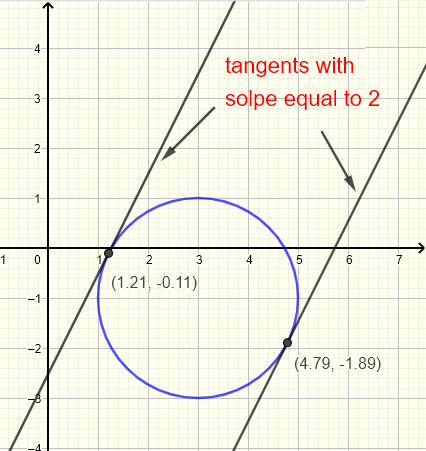 Graphicl solution to question 16