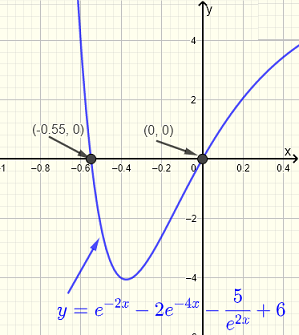 Graphical Solution to Question 3