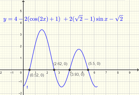 Graphical Solution to part c) in Question 4
