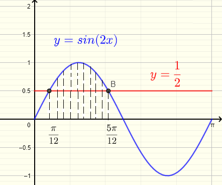 Graphical solution to the inequality sin(2x) >= 1/2