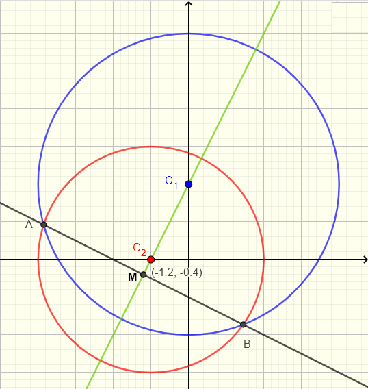Graphical solution to question 8