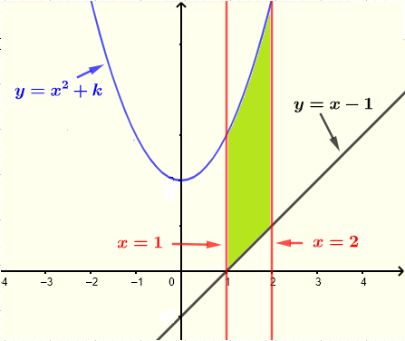 shaded part of integration