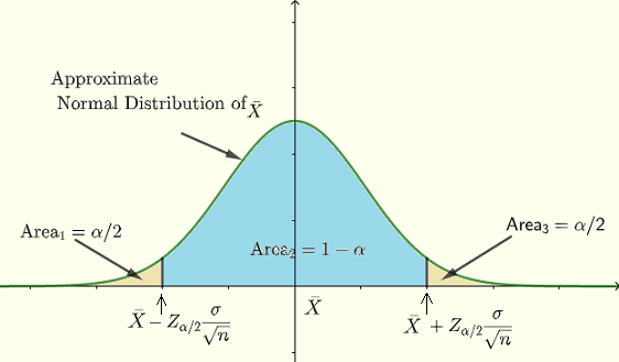 Intervall of Confidence Defined Graphically