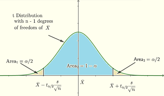 Intervall of Confidence for t distribution Defined Graphically