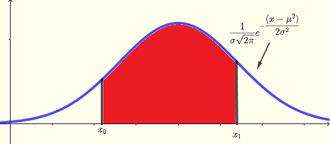 normal distribution probability between two x values