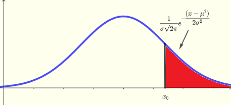 normal distribution probability less than x value