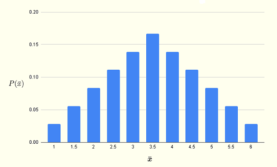 probability distribution of the means