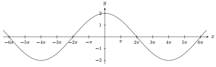 graph trig function questions 3