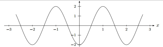 graph trig function questions 5