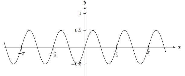 graph trig function questions 6