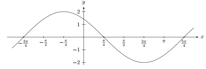 graph trig function questions 8