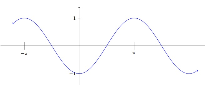 graph trig function questions 2