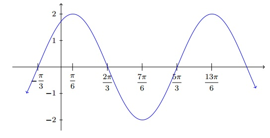 graph trig function question 1